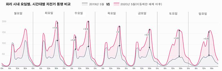 파리 시내 요일별, 시간대별 자전거 통행 비교