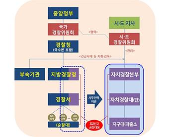 이원화 모형(20대 국회)