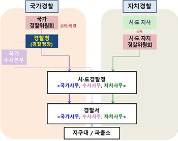 일원화 모형(21대 국회)