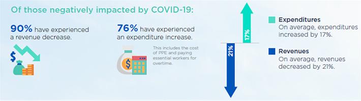 코로나19가 지방정부의 세입과 지출에 미치는 영향